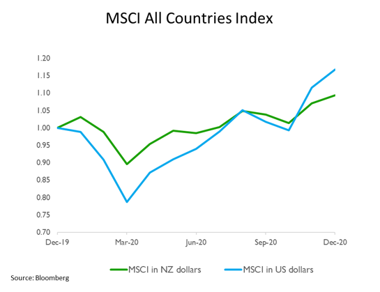 MSCI all countries index 2020
