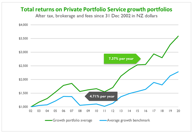 Total returns PPS
