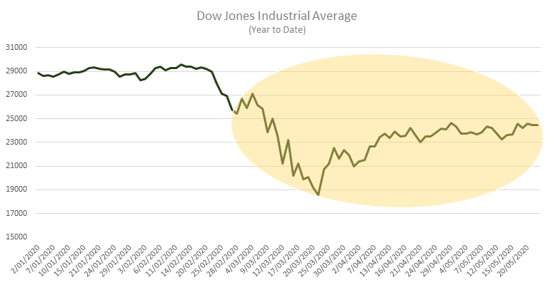 dow jones year to date 250520